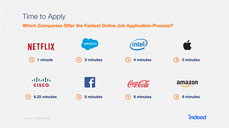 Which Companies Offer the Fastest Online Job Application Process?