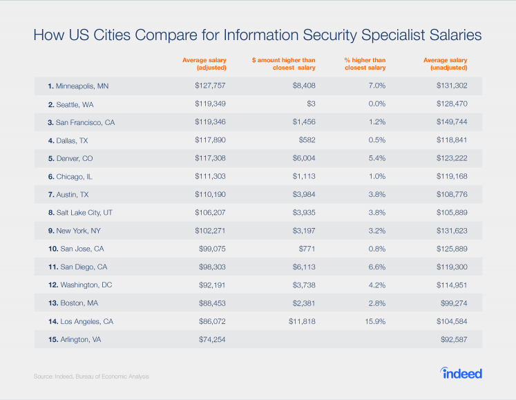 A ranking of the top 15 cities for cyber security salaries, adjusted for cost of living.