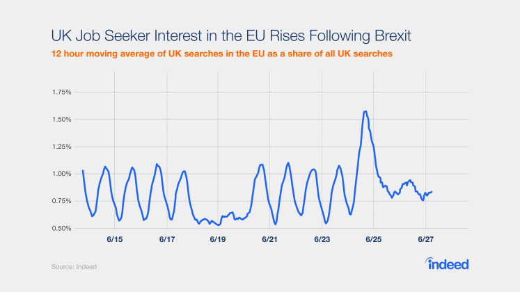 UK job seeker interest in the EU increased after the Brexit vote