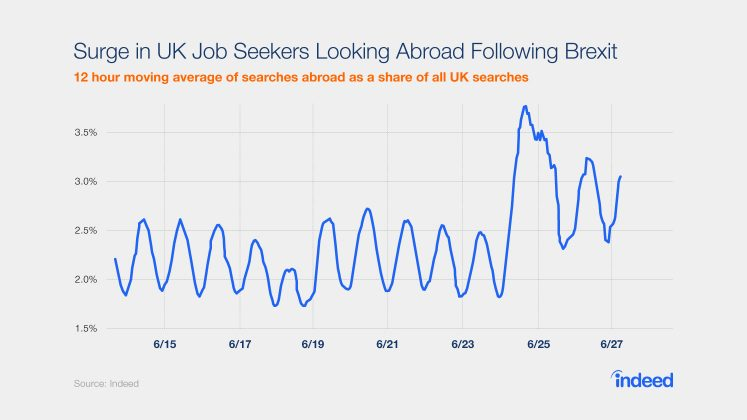 UK job seekers started looking for jobs outside the country after the Brexit vote