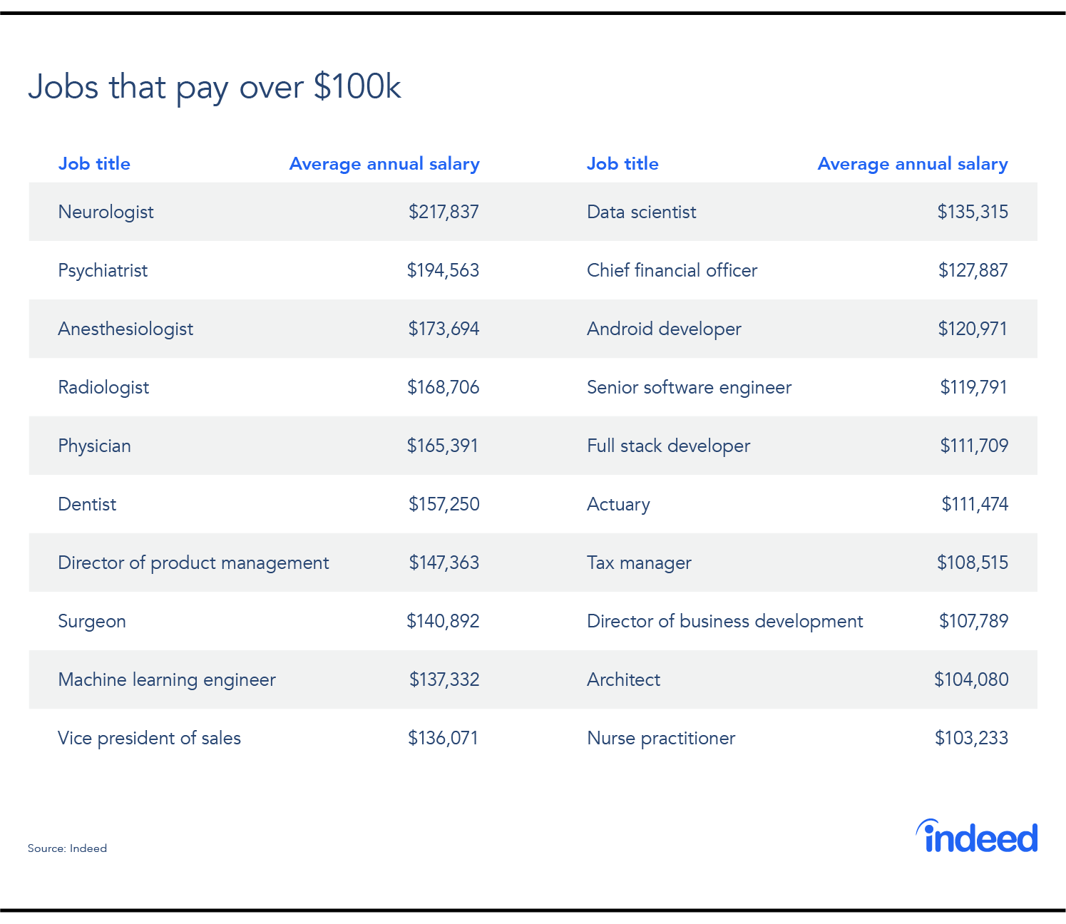 Table compiled of jobs that make an average annual salary of $100k or more.