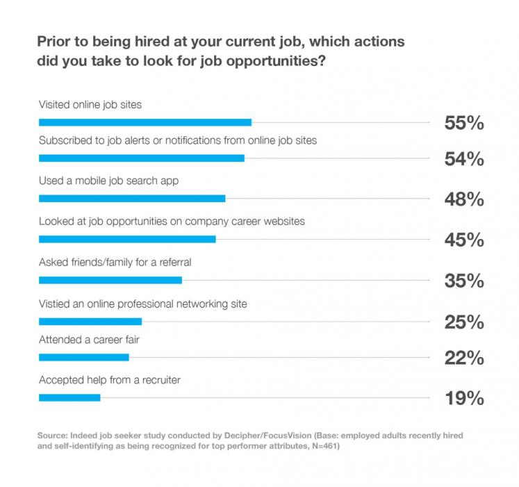 Indeed shares new research about how top performers search for jobs today: how they search, the channels they use and what attracts them to opportunities.