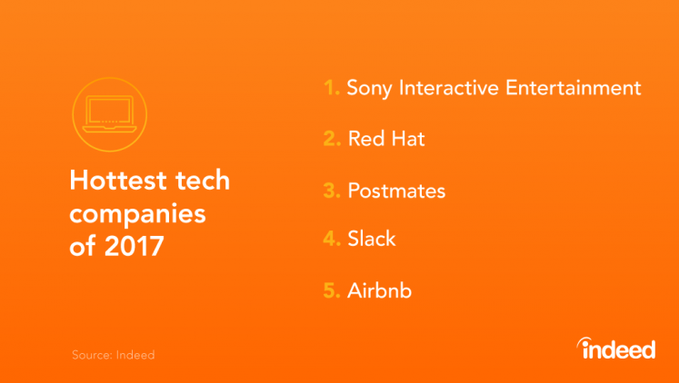 Table showcasing the 5 hottest tech companies of 2017.