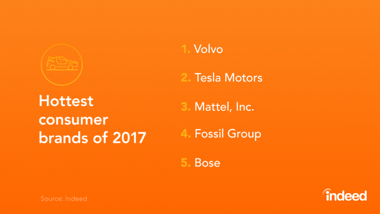 Table showcasing the top 5 hottest consumer brands of 2017.