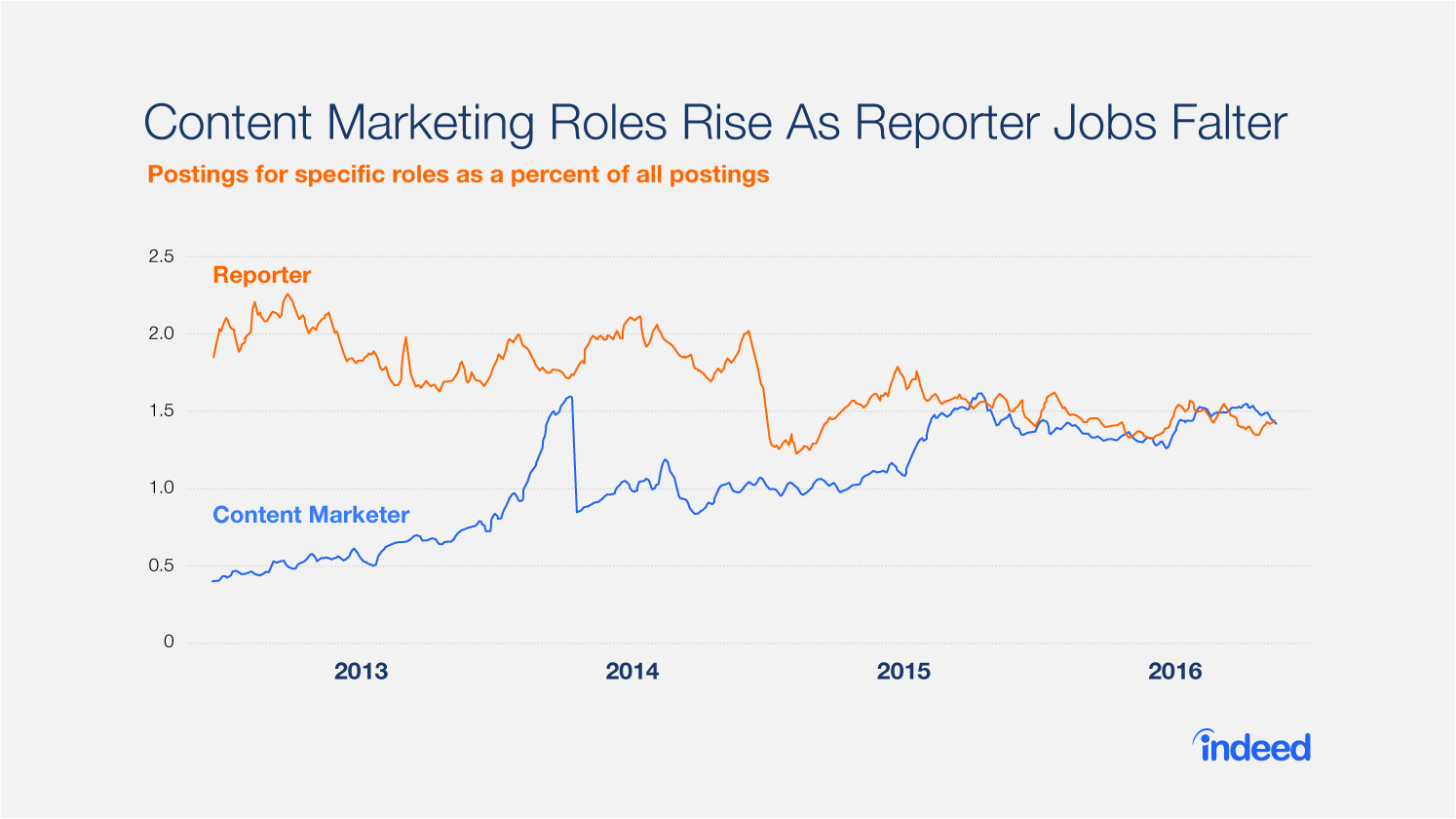 Alternative careers for journalists include content marketing roles