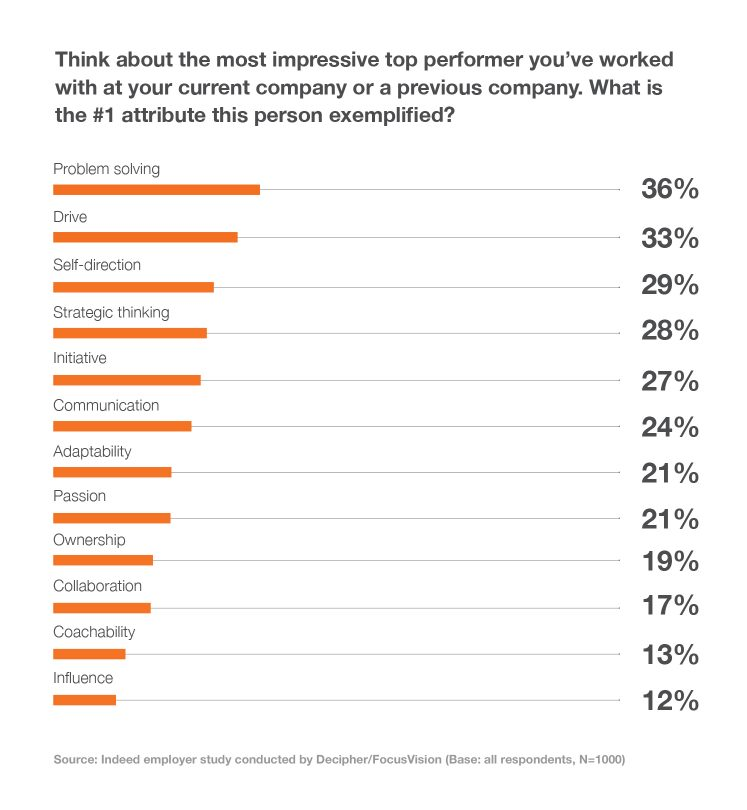 Employers identified the top five attributes of top performers: problem solving, drive, self-direction, strategic thinking and initiative.