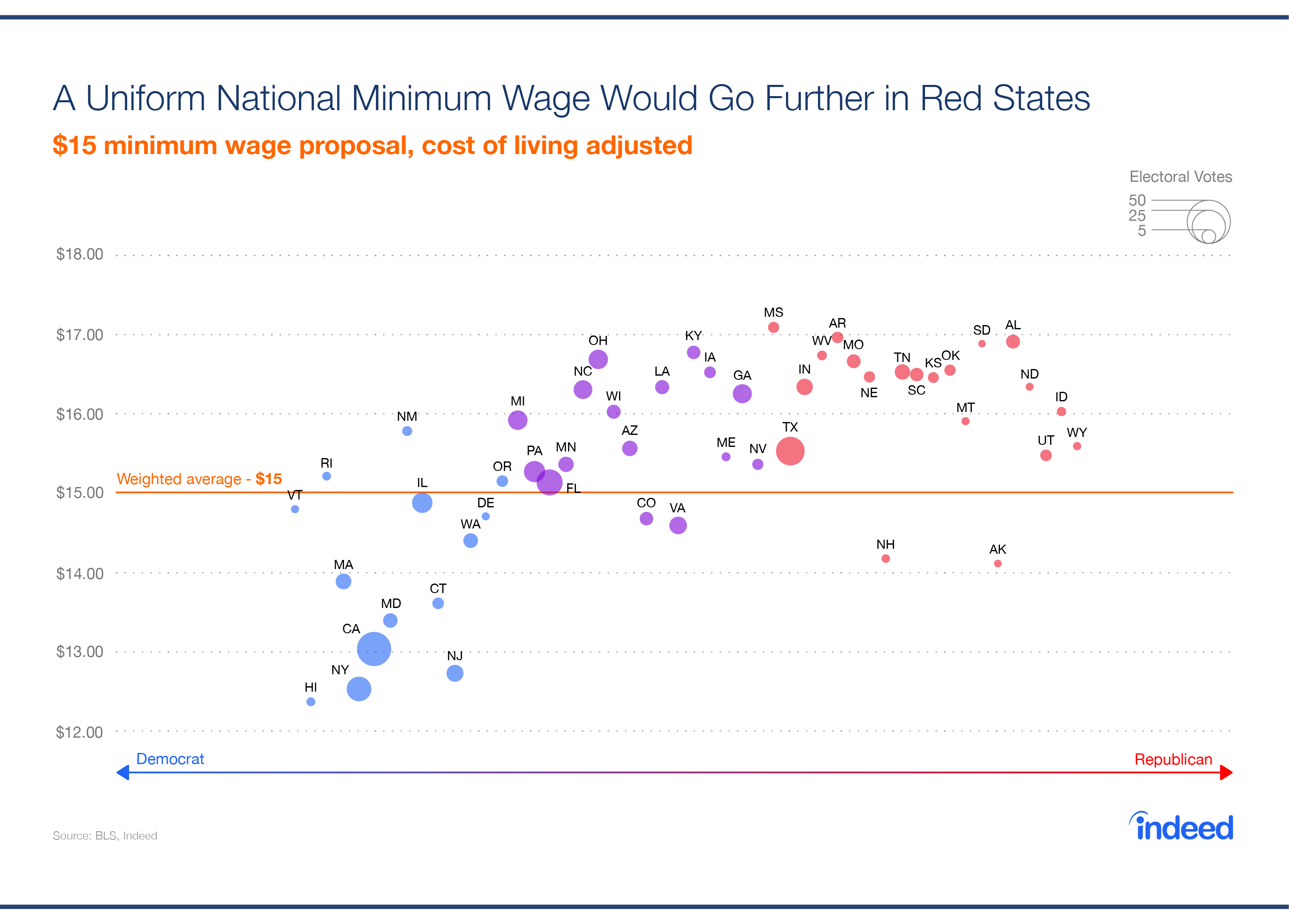 A uniform national minimum wage would go further in red states