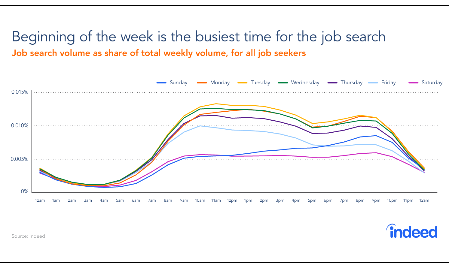 A graph showing the busiest days of the week and times of day for job searches.