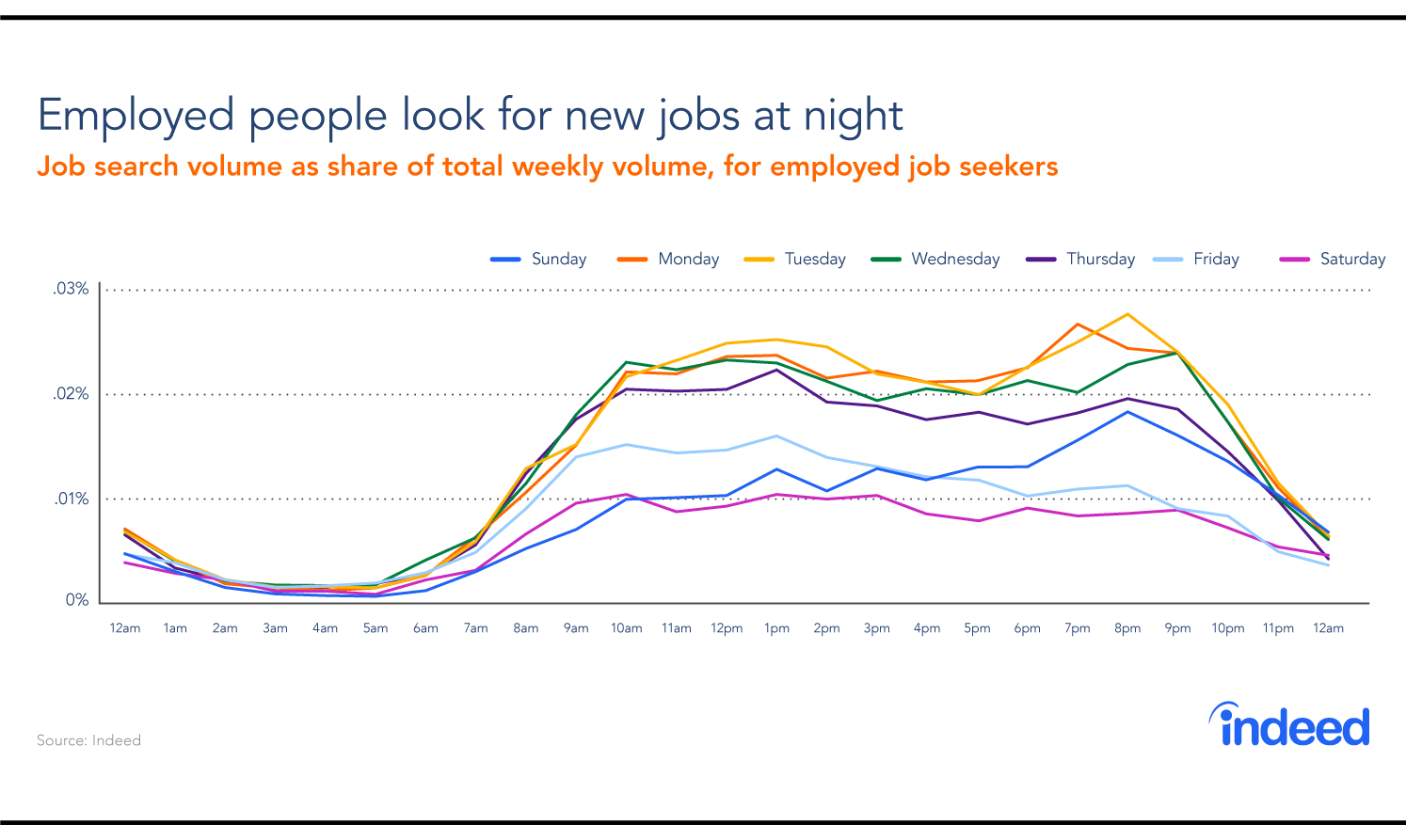 A graph showing the busiest days of the week and times of day that employed people look for jobs.