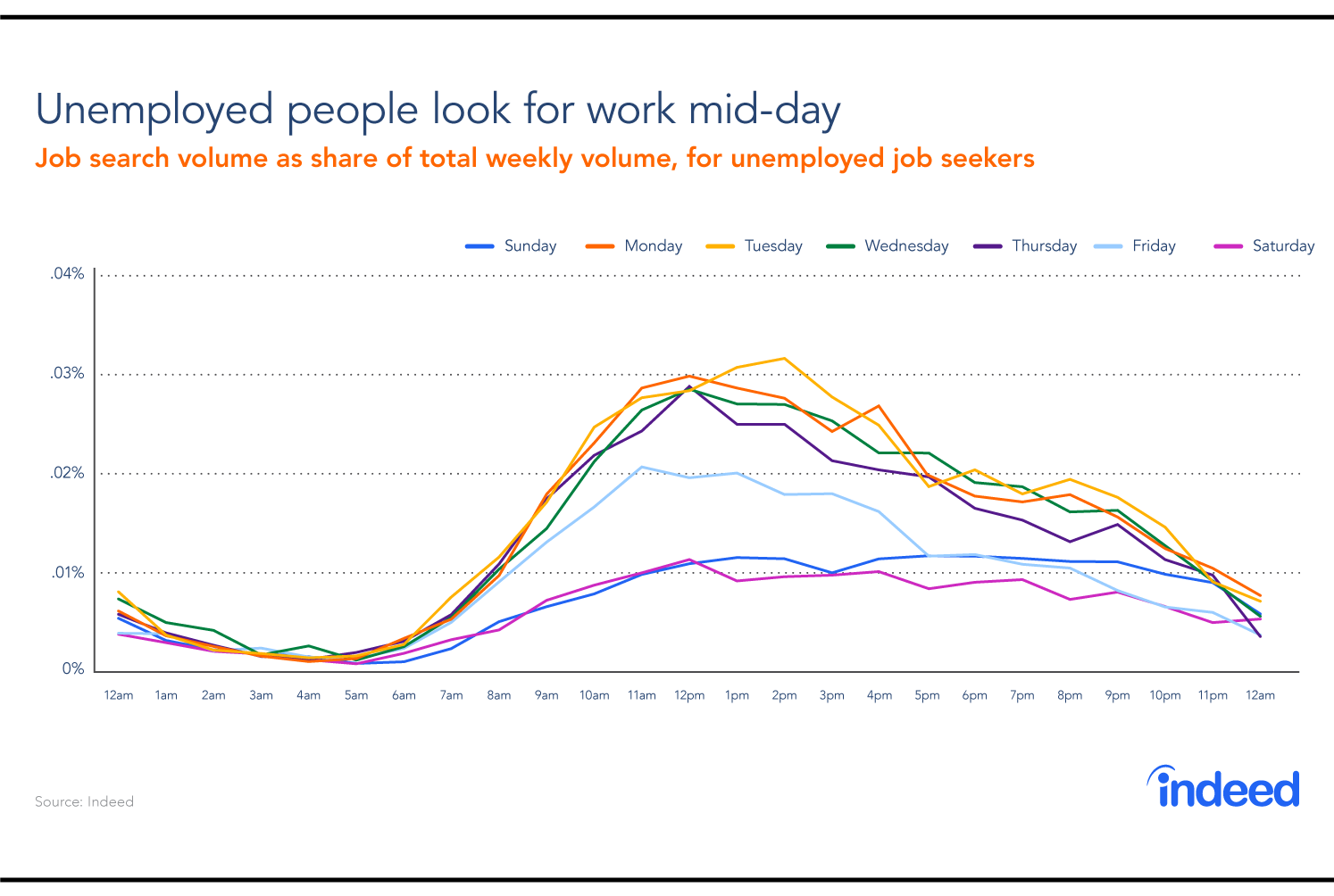 A graph showing the busiest days of the week and times of day that unemployed people look for jobs.