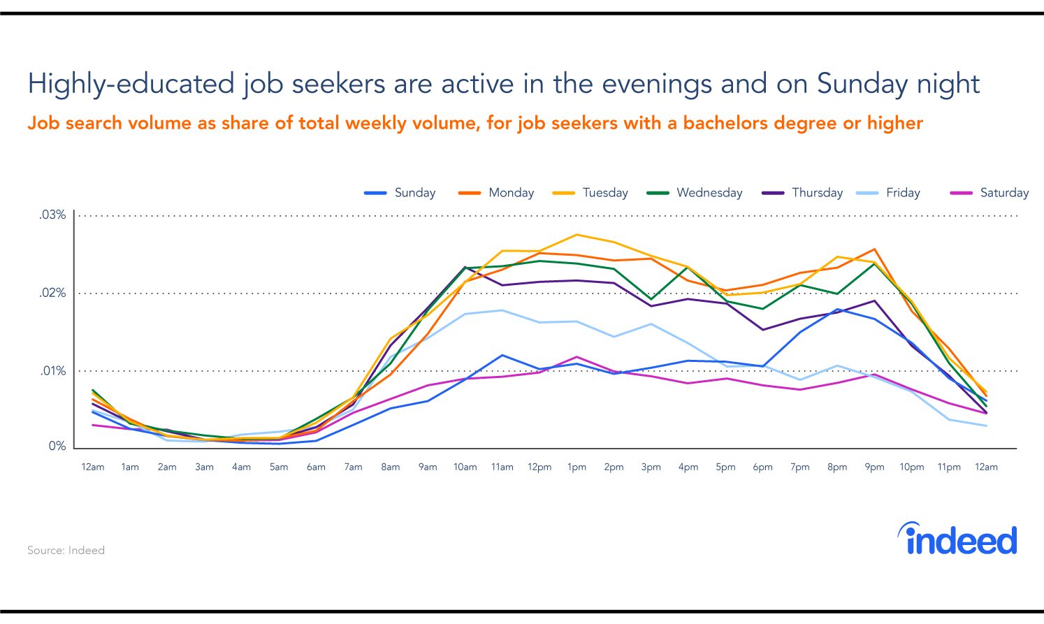 A graph showing the busiest days of the week and times of day that highly educated people look for jobs.