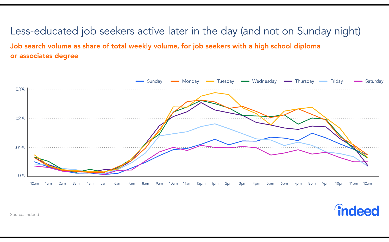 A graph showing the busiest days of the week and times of day that less-educated people look for jobs.