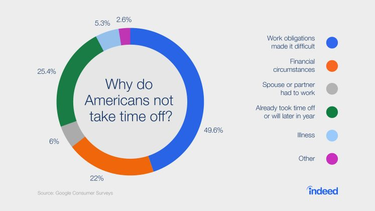 Why do American workers not take time off?