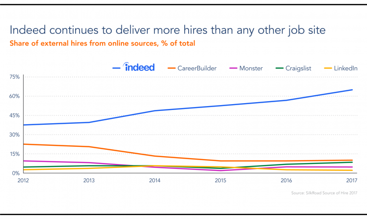 Indeed delivers more hires than all other job sites combined