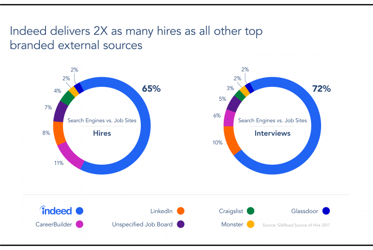 Indeed delivers 2 X as many hires as all other top external sources