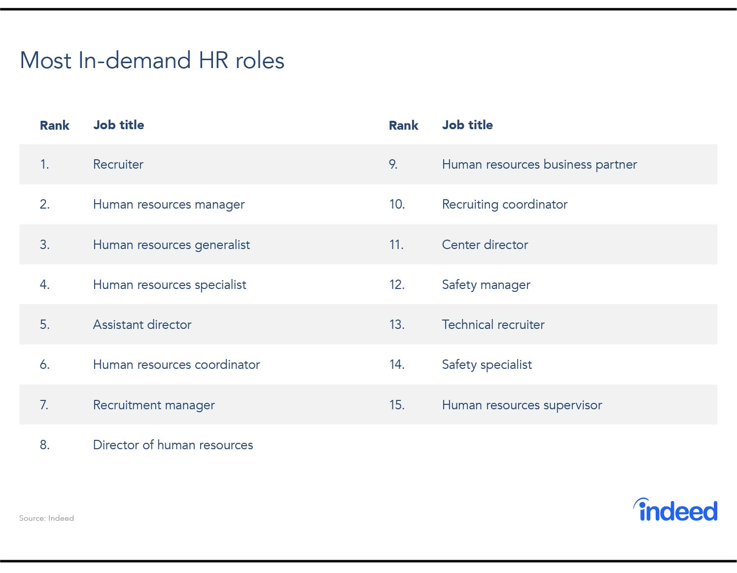 The best hr jobs in terms of demand
