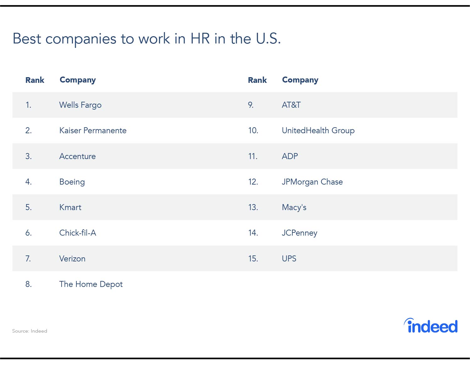 The best companies to work in HR
