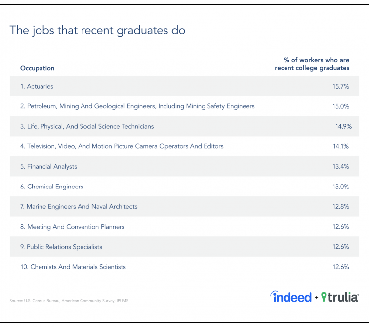 A table showing the top 10 jobs that recent grads do, according to Indeed and Census Bureau data.
