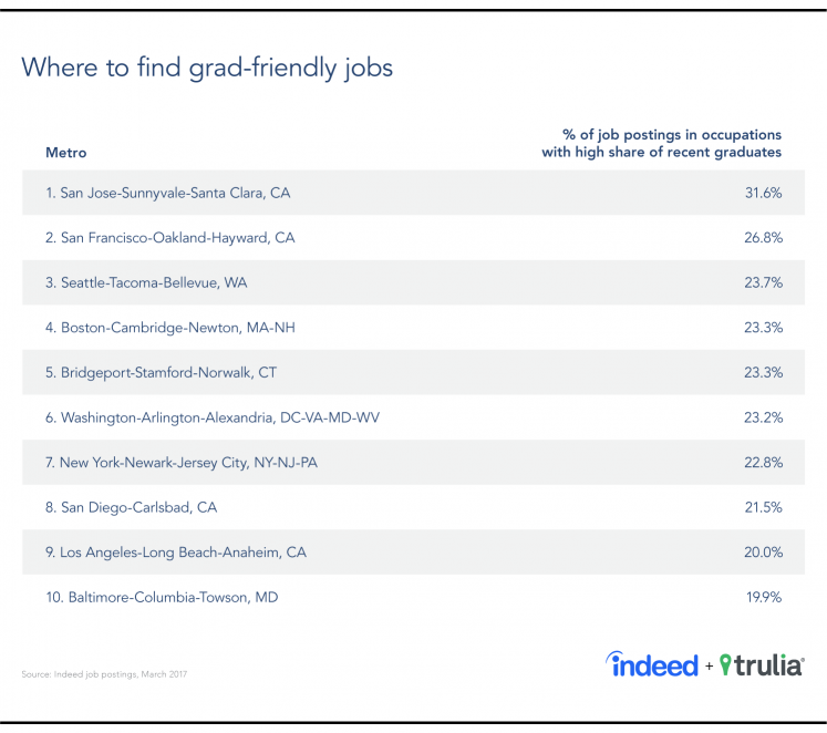 A table showing the top 10 metro areas with the jobs that recent grads do, according to Indeed and Census Bureau data.