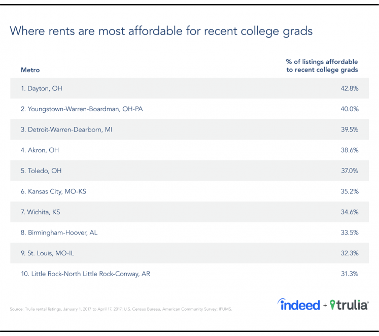 A table showing where rents are most affordable for recent college graduates, according to data from Indeed and Trulia.