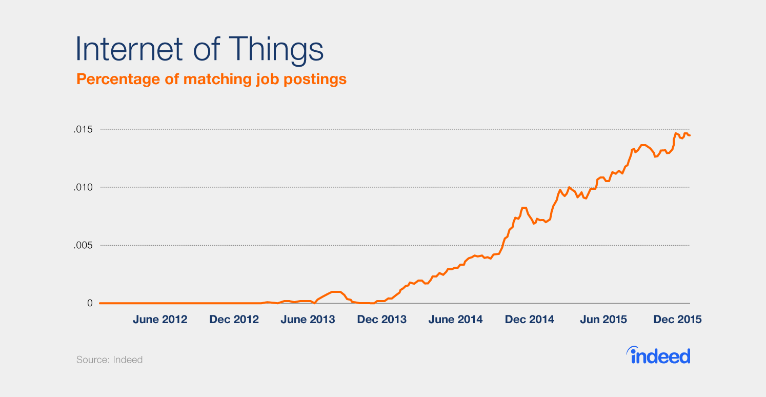 """Graph showing that the percentage of matching job postings with the term """"Internet of Things"""" has been steadily increasing since December 2013."""