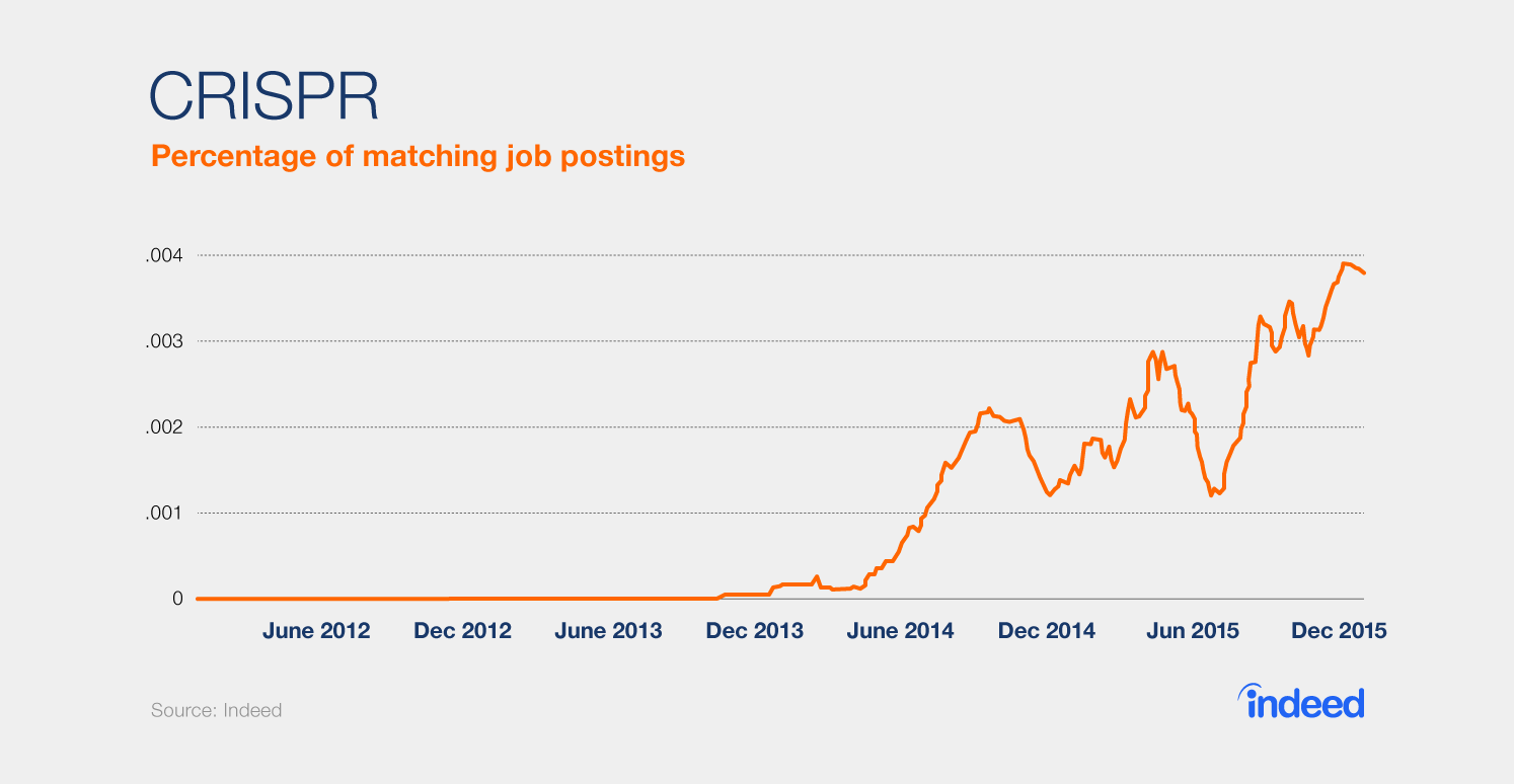 """Graph showing that the percentage of matching job postings with the term """"CRISPR"""" has been steadily increasing since June 2014."""