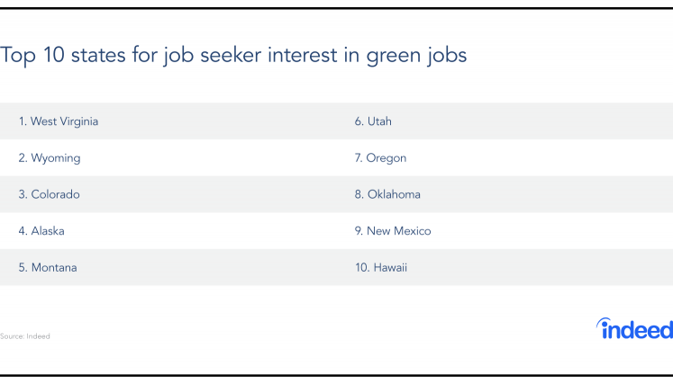 Interest in Green Jobs