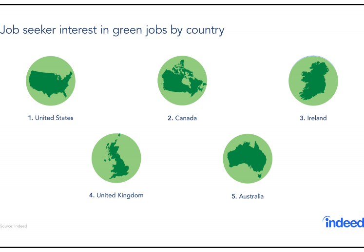 Job Interest in Green Jobs