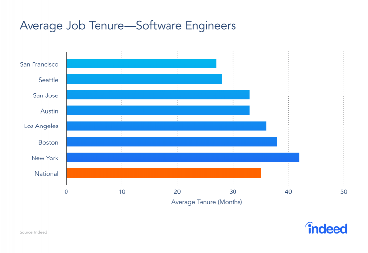 Software engineers in San Francisco have the shortest average job tenure compared to the national average.   Source: Indeed