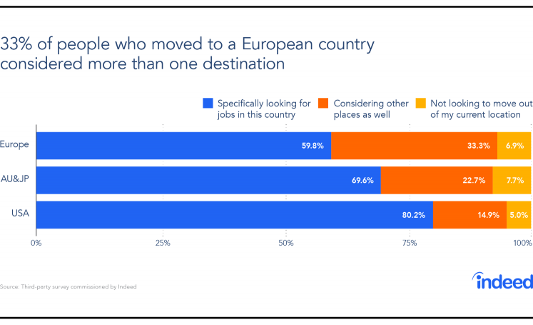 Graph showing survey respondent preference of moving to a new country or staying in their current country.