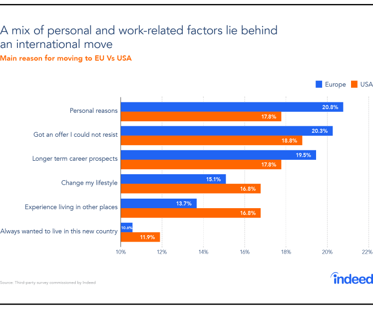 Graph showing the motivating factors behind an international move.