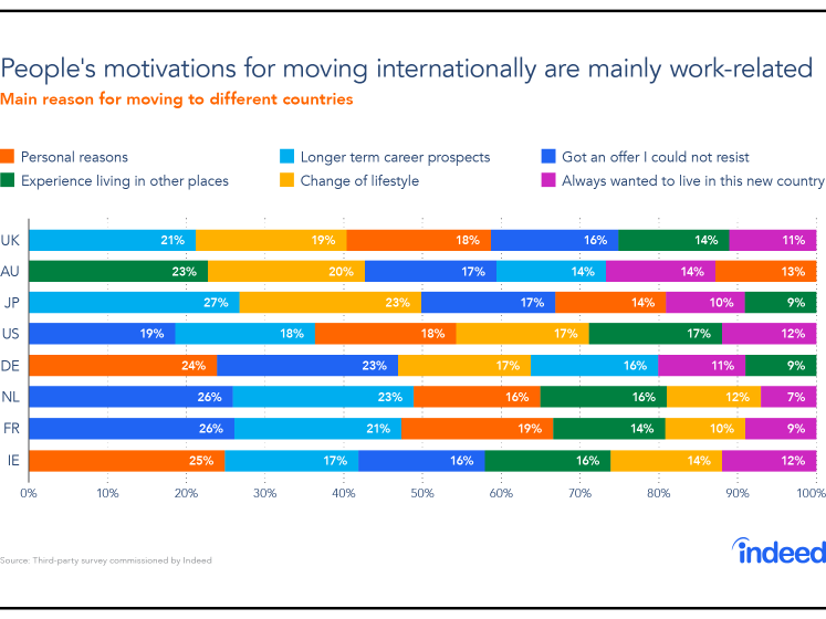 Graph showing the main reasons for moving to different countries, based on country.