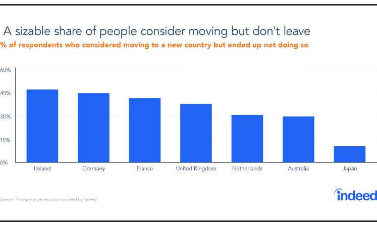 Graph showing the percentage of respondents who considered moving to a new country, but did not do so.