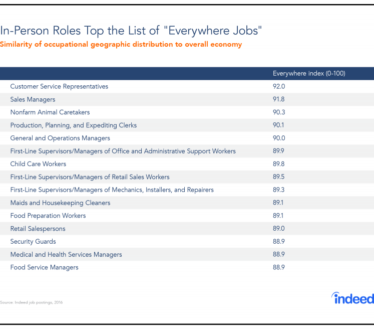 """In-person roles top the list of """"everywhere"""" jobs."""""""