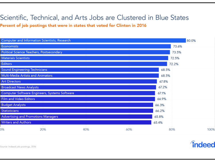 Bar chart showing that scientific, technical and arts jobs are clustered in blue states.
