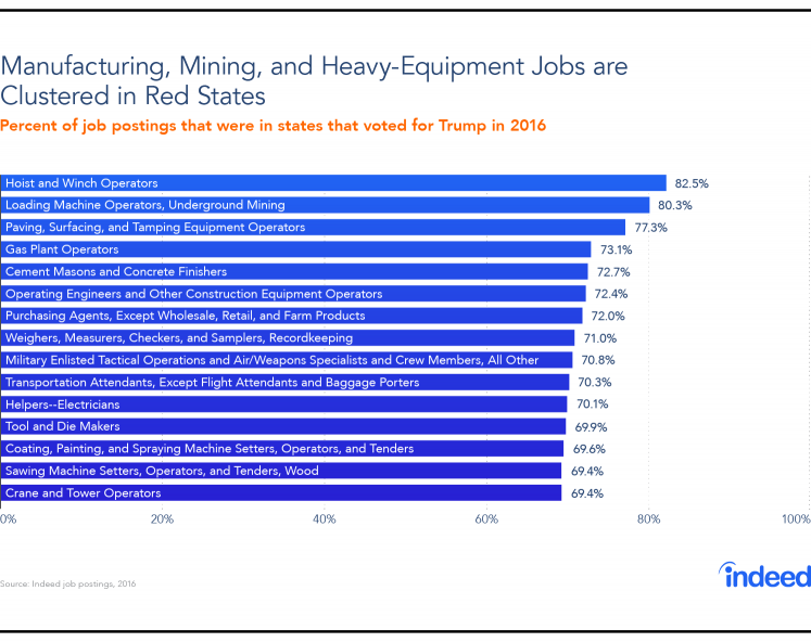 Bar chart showing that manufacturing, mining and heavy-equipment jobs are clustered in red states.