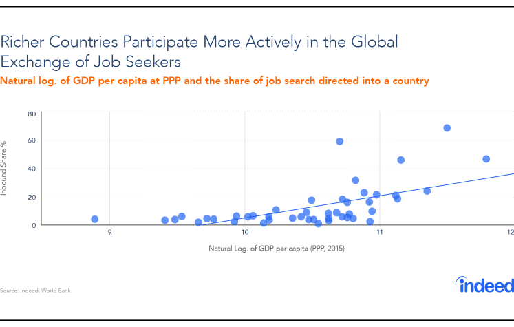 Scatter plot illustrating that richer countries participate more actively in the global exchange of job seekers.