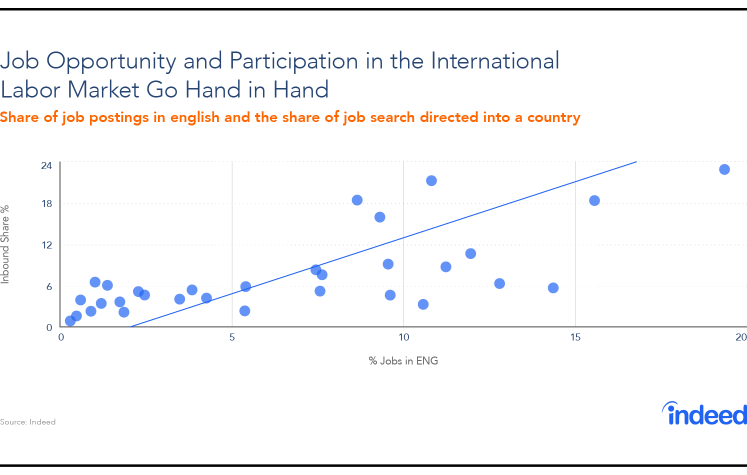 Scatter plot illustrating a strong positive association between the participation of a country in the international labor market and the number of job postings in English as a share of the total.