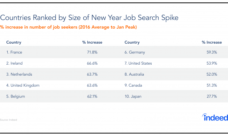 Table ranking countries by size of job search spike in the new year.
