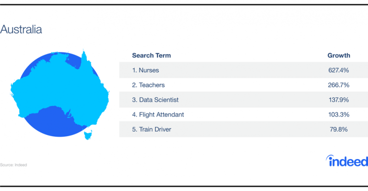 Table showcasing the growth increase for the top 5 search terms in Australia.