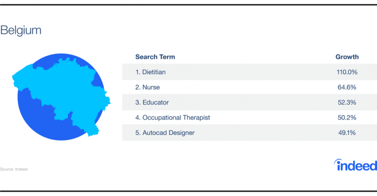 Table showcasing the growth increase for the top 5 search terms in Belgium.