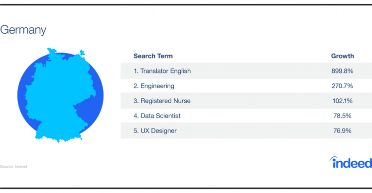 Table showcasing the growth increase for the top 5 search terms in Germany.