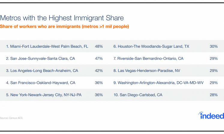 A list of the metros with the highest immigrant share.