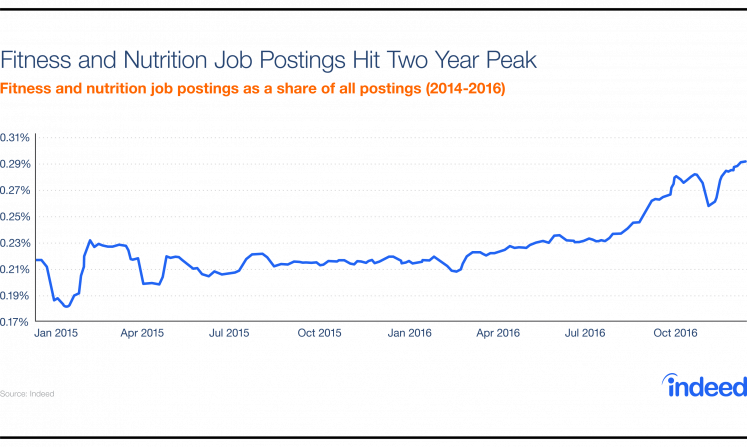 Chart showing an increase in fitness and nutrition job postings since January 2015.