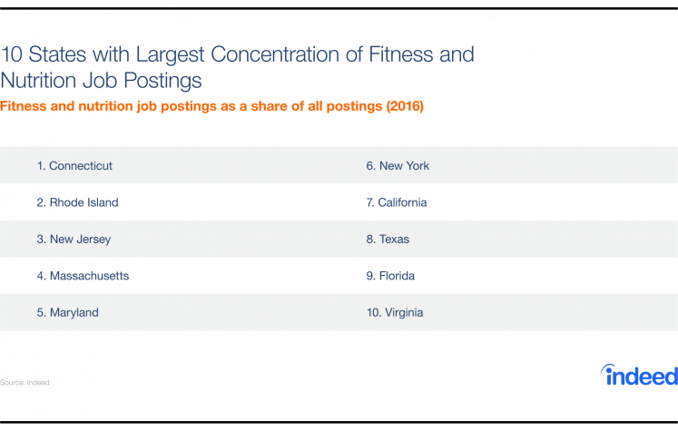 The 10 states with the largest concentration of fitness and nutrition job postings.