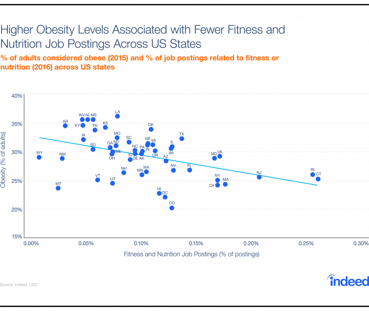 Chart showing higher obesity levels in states with fewer fitness and nutrition job postings.