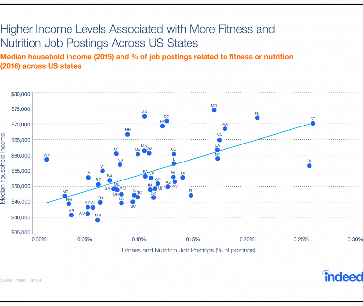 Chart showing that states with higher household income levels have more fitness and nutrition job postings.