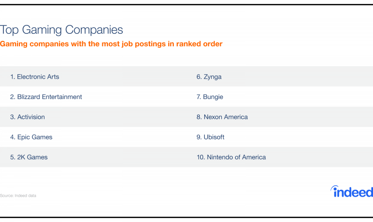 Table featuring the top gaming companies.