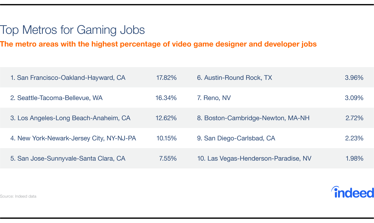 Table featuring the top metros for gaming jobs.