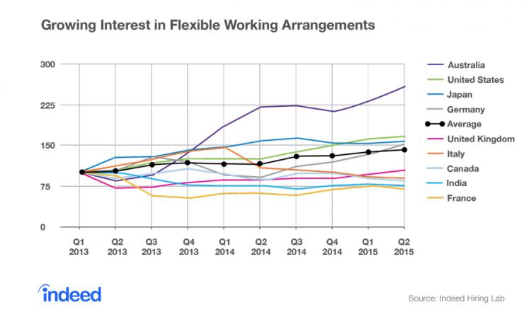 Growing interest in flexible working arrangements